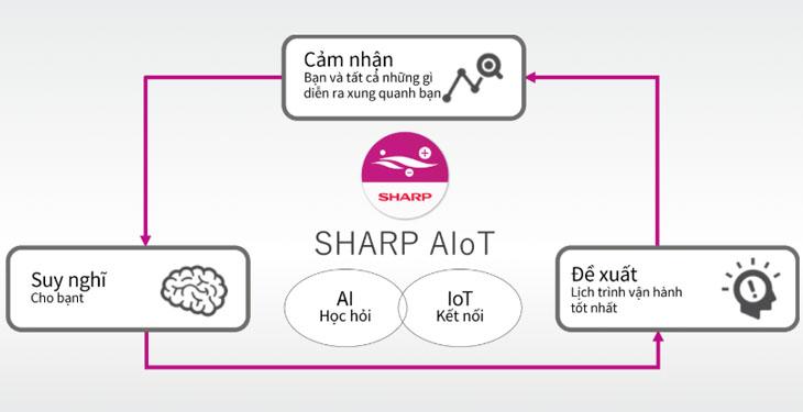 Công nghệ AIoT hoạt động ra sao?