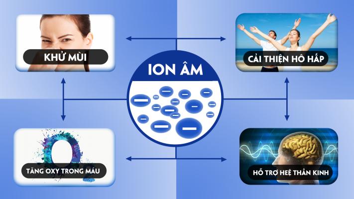 Tác dụng của ion âm