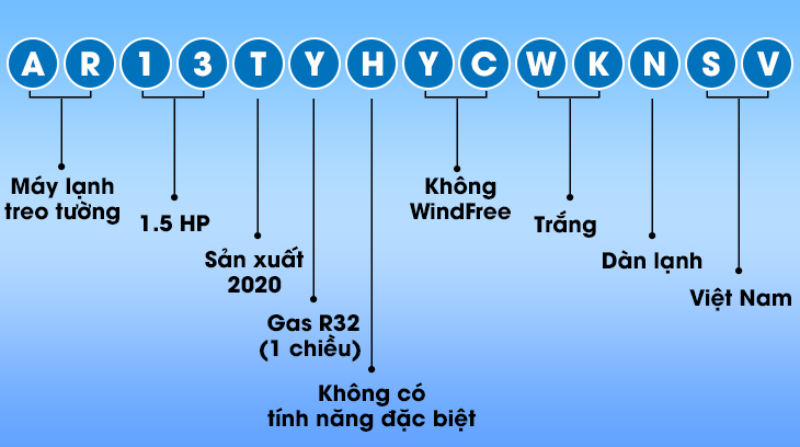 Cách đọc tên máy lạnh Samsung
