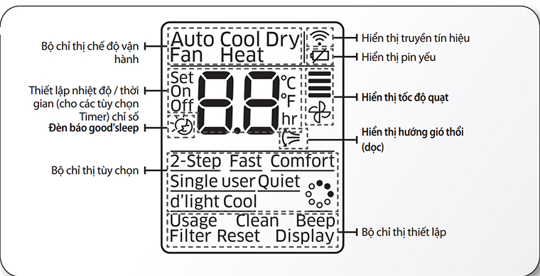 Màn hình hiển thị của remote máy lạnh samsung