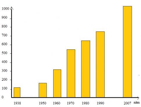 Biểu đồ sản lượng thép trên thế giới giai đoạn năm 1938- 2007