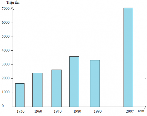Biểu đồ tình hình khai thác than trên thế giới
