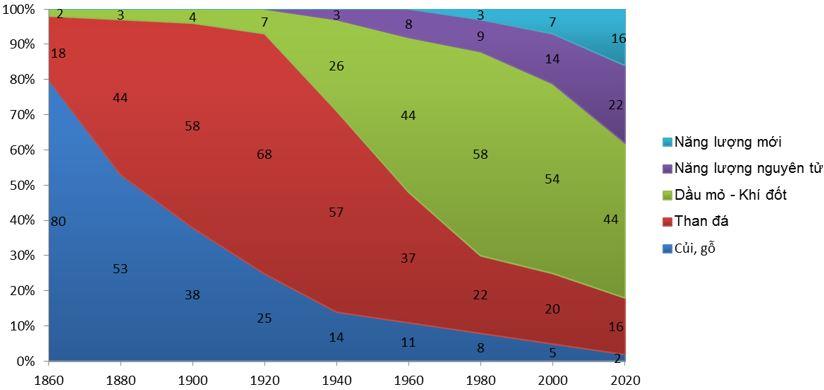 Biểu đồ thể hiện cơ cấu sử dụng năng lượng toàn thế giới thời kì 1860 – 2020