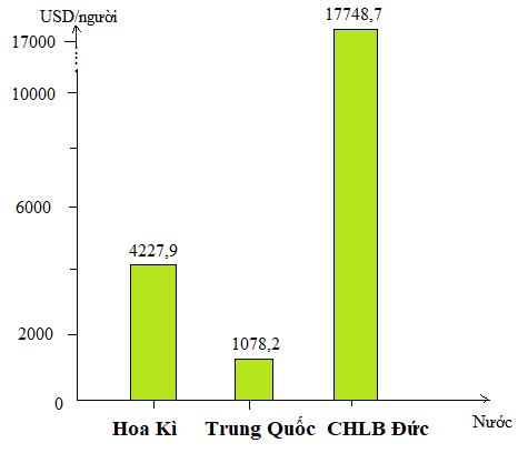 Biểu đồ giá trị xuất khẩu bình quân đầu người