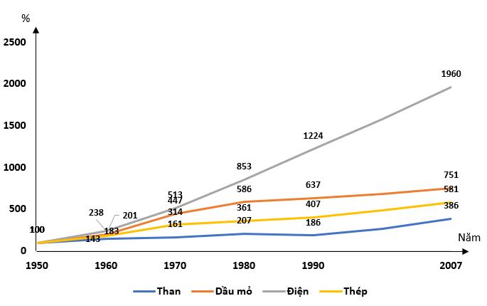 Biều đồ thể hiện tốc độ tăng trưởng một số sản phẩm công nghiệp thời kỳ 1950 - 2007