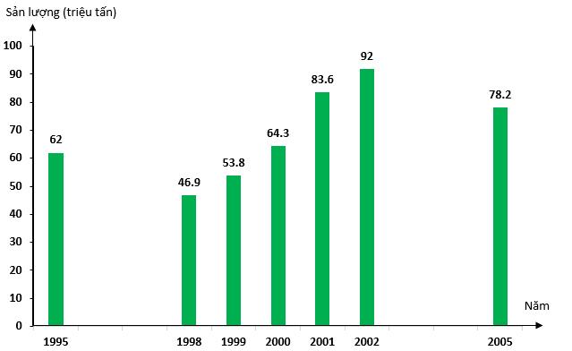 Biểu đồ thể hiện sản lượng lương thực của Liên bang Nga qua các năm