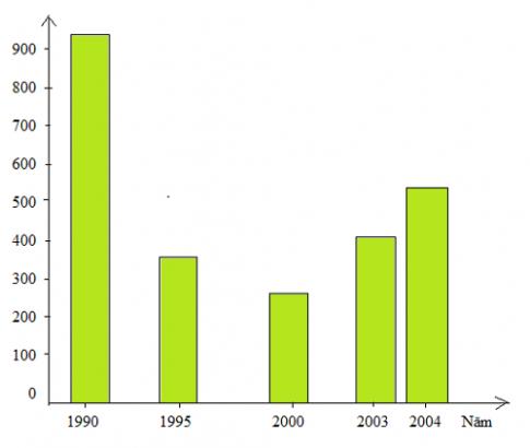 Biểu đồ thể hiện sự thay đổi GDP của LB Nga qua các năm
