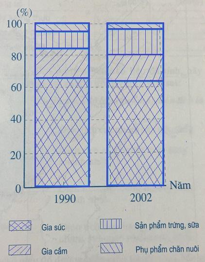 Biểu đồ thể hiện cơ cấu giá trị sản xuất ngành chăn nuôi năm 1990 và năm 2002
