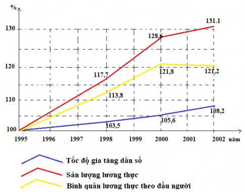 Biểu đồ tốc độ tăng dân số, sản lượng lương thực và bình quân lương thực theo đầu người của vùng Đồng bằng sông Hồng