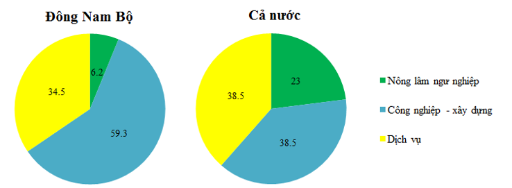 Biểu đồ cơ cấu kinh tế Đông Nam Bộ