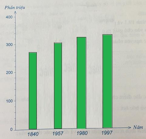 Biểu đồ lượng khí thải điôxit cacbon (CO2) của thế giới, giai đoạn 1804 - 1997