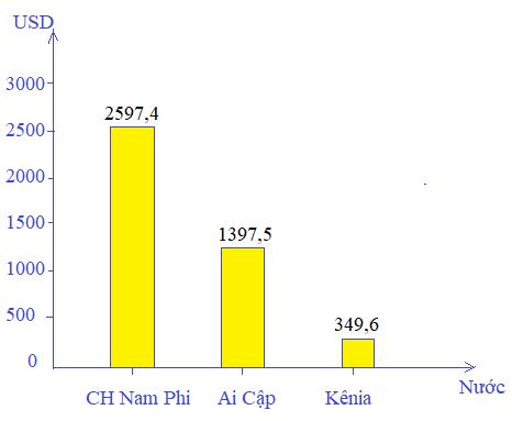 Biểu đồ thu nhập bình quân đầu người của một số nước châu Phi năm 2001