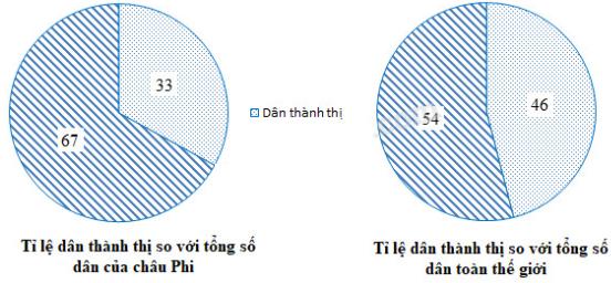Biểu đồ thể hiện tỉ lệ dân thành thị so với tổng số dân