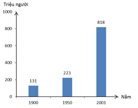 Biểu đồ gia tăng dân số của châu Phi qua các năm, giai đoạn 1900 - 2001