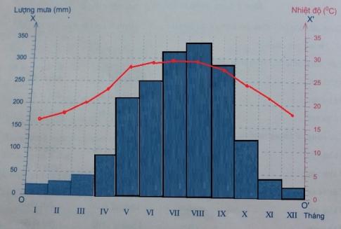 Biểu đồ nhiệt độ và lượng mưa trong năm của Hà Nội