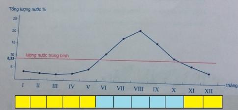Biểu đồ về lượng nước sông Hồng qua các tháng trong năm